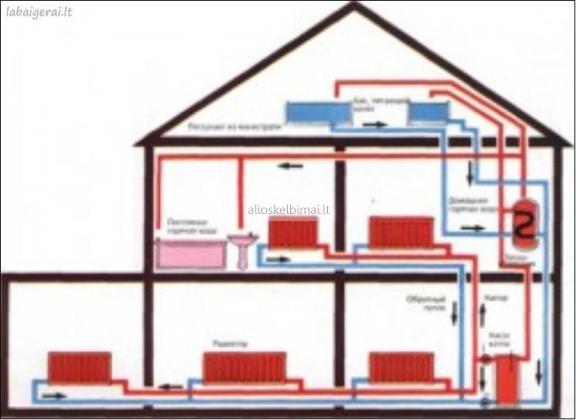 Santechnika, šildymo sistemu montavimas, konsultacijos-alioskelbimai